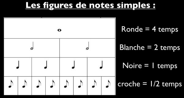 figures de notes